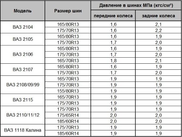 Таблица давления в шинах автомобилей ВАЗ