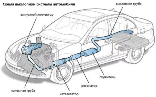 Особенности выхлопной системы автомобиля