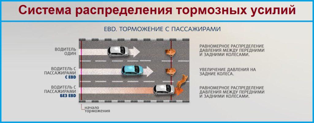 Траектория движения автомобиля при торможении в повороте с системой EBD и без неё.