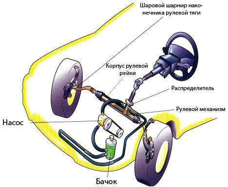 гидроусилитель руля схема устройство