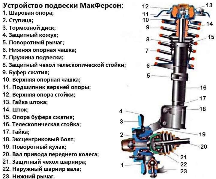 подвеска макферсон устройство