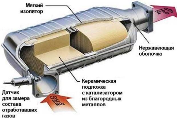 катализатор конструкция