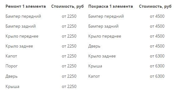 Кузовной ремонт в Нижнем Новгороде цены