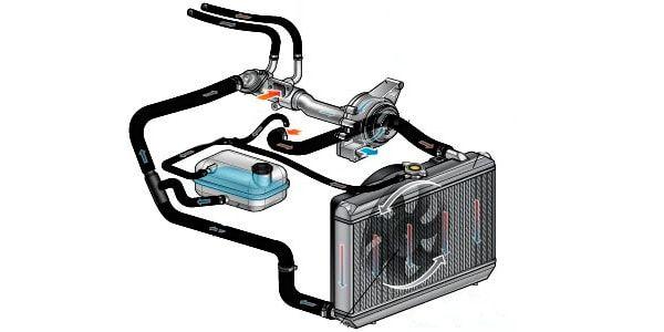 системой охлаждения автомобиля